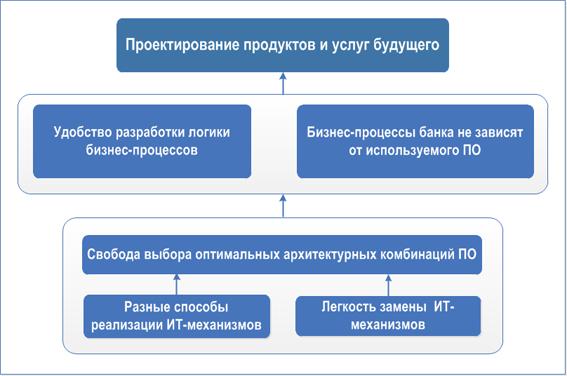 Банковские продукты банковские услуги